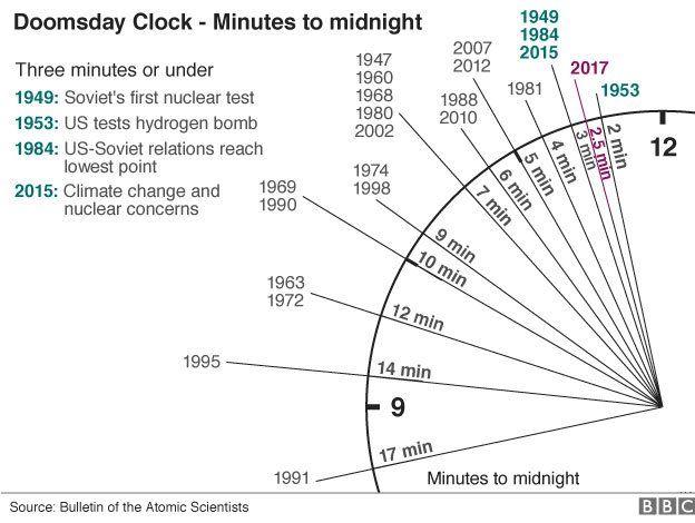 Estamos a dos minutos y medio del fin del mundo