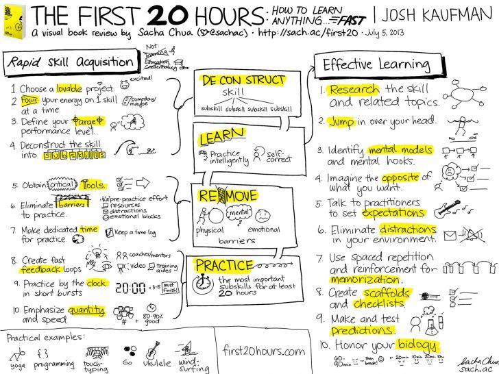 Puedes aprender cualquier cosa en tan solo 20 horas con el método de Josh Kaufman.