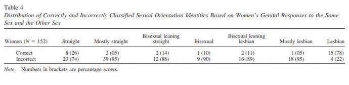 Un estudio realiza un experimento entre personas para comprobar que nadie es realmente heterosexual